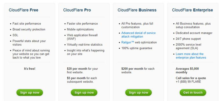 cloudflare-pricing-packages