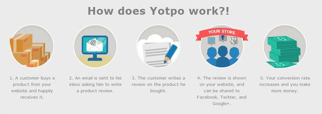 how-does-yotpo-woocommerce-product-review-plugin-works