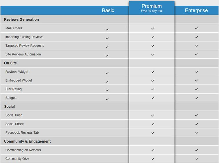 yotpo-premium-pricing-table-and-features
