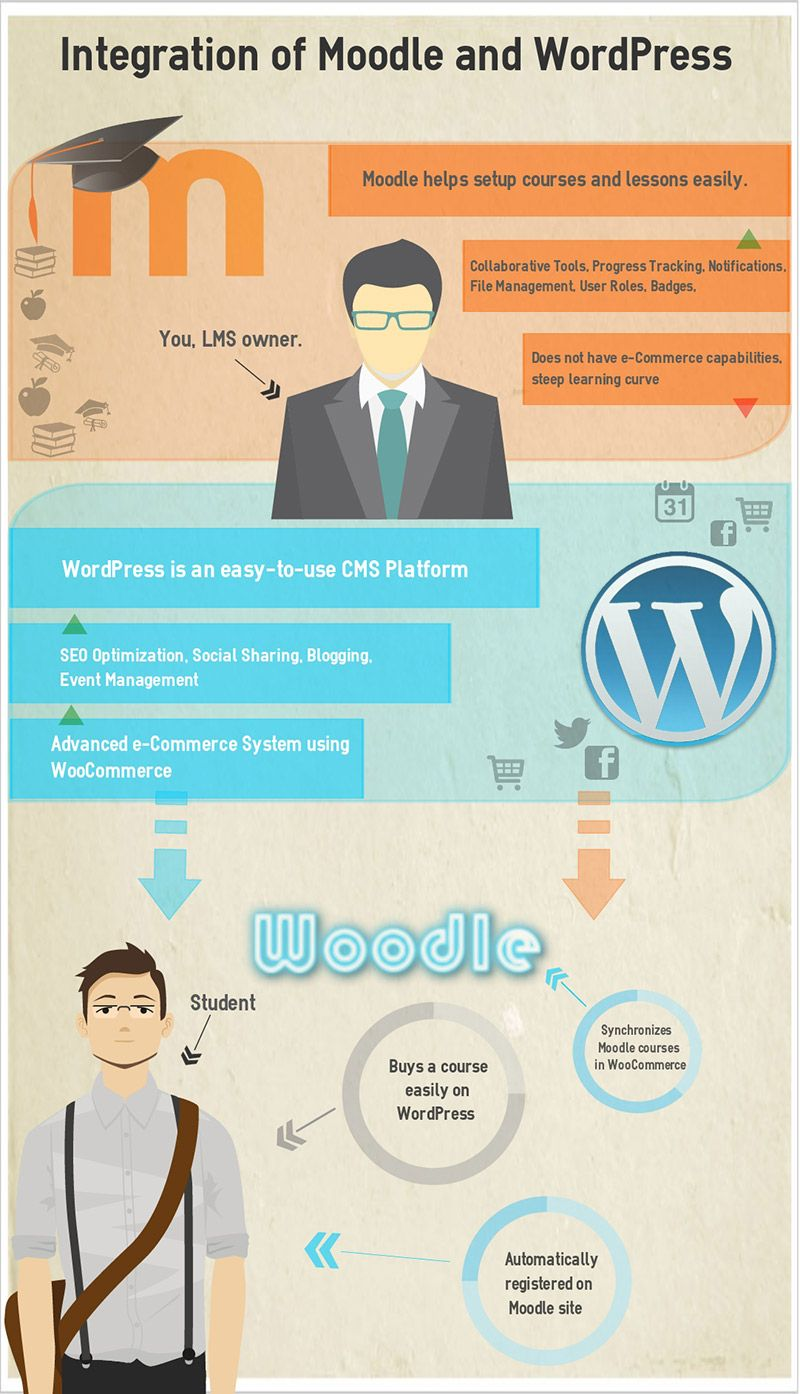 Integrating Moodle and WordPress