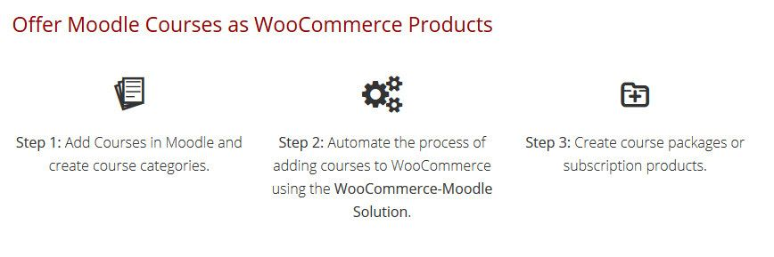 Sell-Moodle-Courses-in-WordPress-