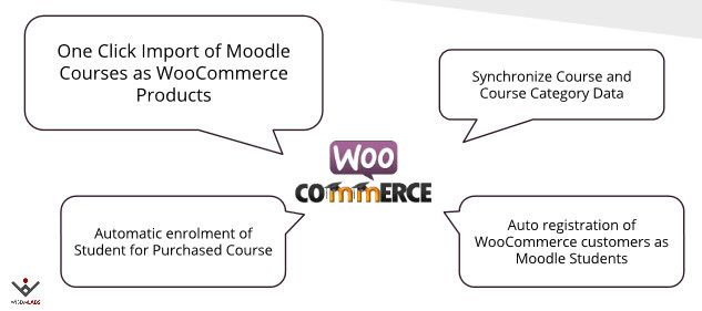 WooCoomerce-Moodle-Integration-Plugin