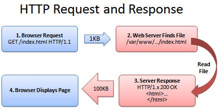 HTTP_request-too-many-wordpress-plugins