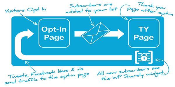 wp-sharely-wordpress-plugin