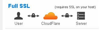 CloudFlare Flexible SSL vs Full SSL strict
