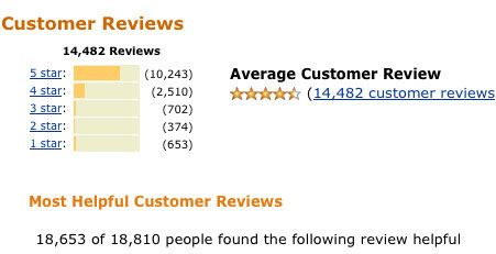 how to properly use Amazon reviews on niche site