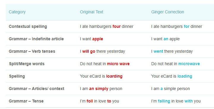 ginger grammar spelling tool