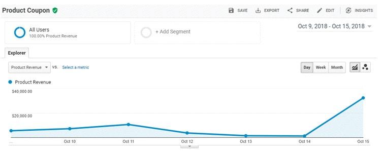 Google Analytics Ecommerce tracking tool