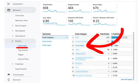 Scroll Tracking Stats in Google Analytics