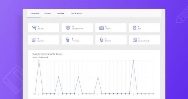tutor lms analytics and reports