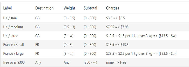 free woocommerce shipping by weight plugin