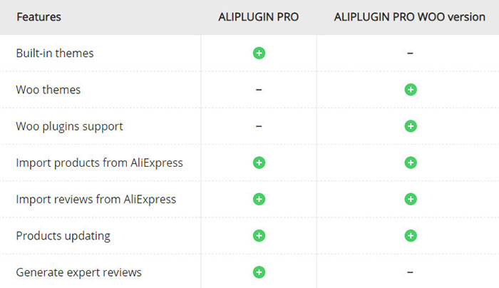 AliPlugin PRO vs AliPlugin WOO