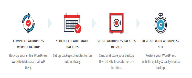 complete wordpress website backup