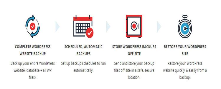 complete wordpress website backup