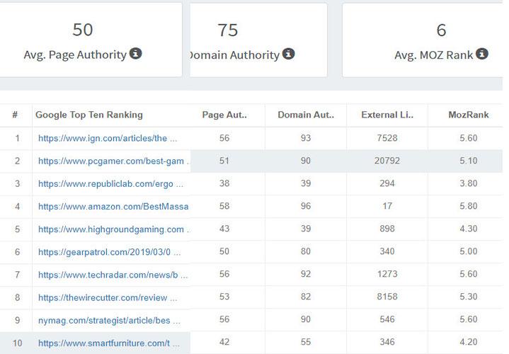 keyword difficulty ranking example keyword revealer