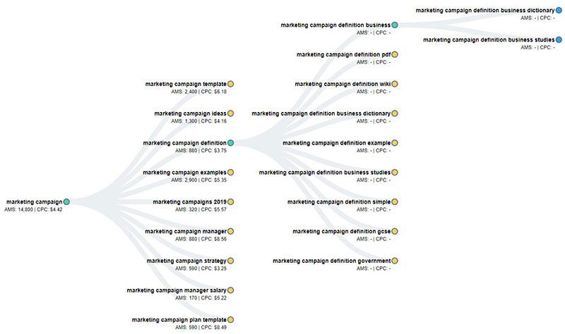 keyword revealer keyword brainstorming
