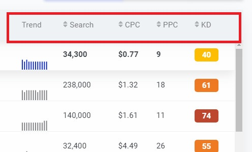 kwfinder keyword research metrics