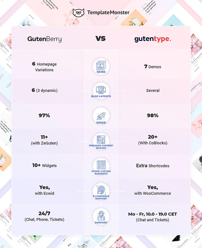 Gutenberry vs Gutentype