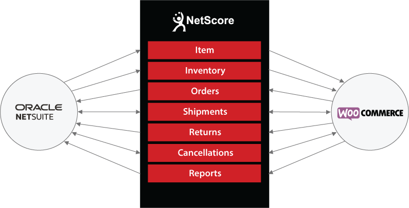 NetScore WooCommerce Connector for NetSuite.