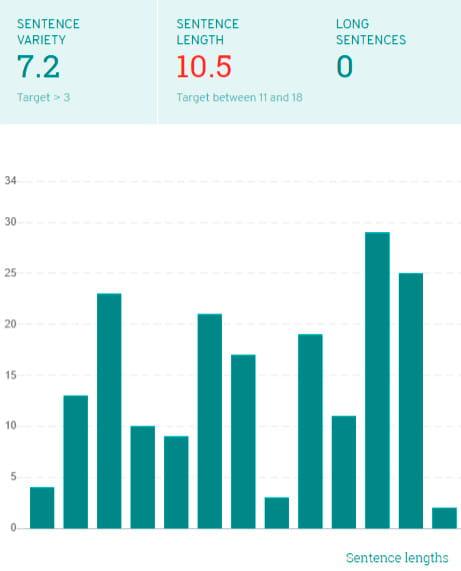 Data visualization ProWritingAid.