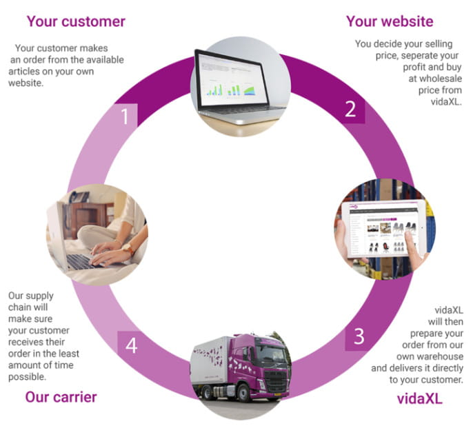 How vidaXL dropshipping service works?